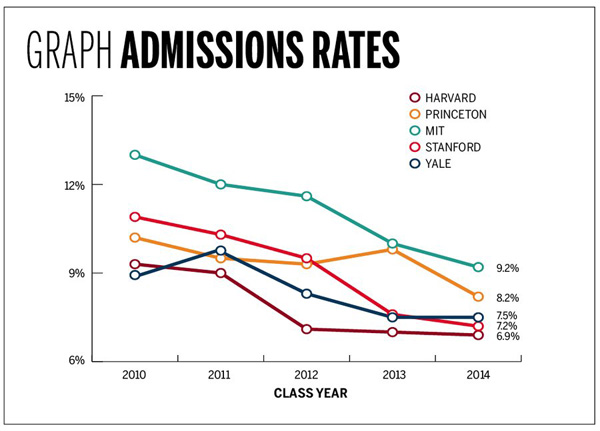 Mit Acceptance Rate >> Fixing College Admissions